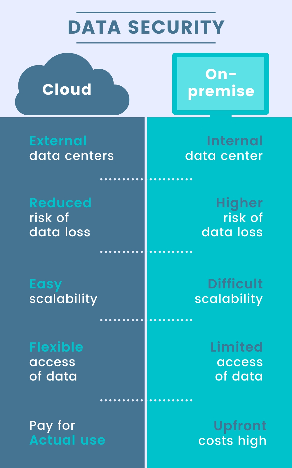 YouSolutionCloudSecurityInfographic